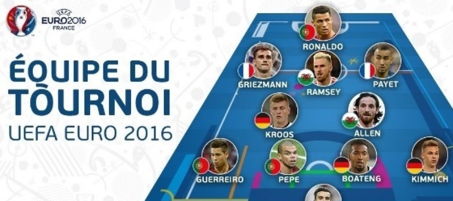 El once ideal de la Euro