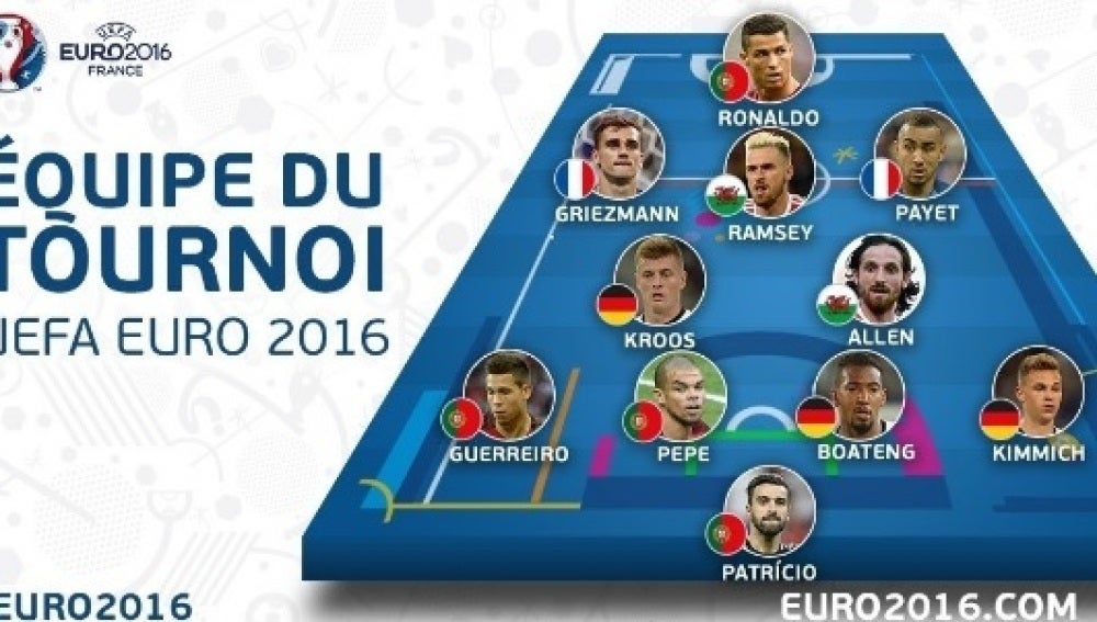 El once ideal de la Euro