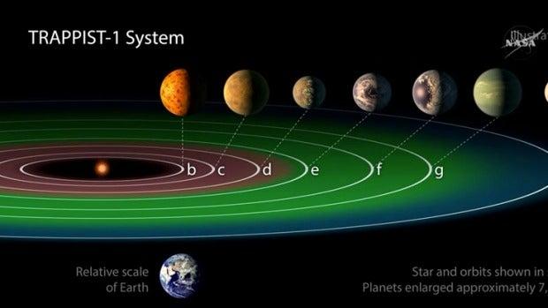 Los nombres de los nuevos exoplanetas descubiertos por la NASA