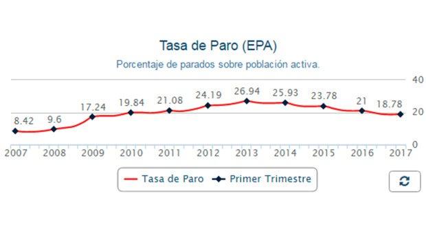 Gráfico Encuesta de Población Activa
