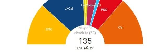 Consulta aquí los resultados de las elecciones del 21D en Cataluña