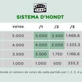 Gráfico: ¿Cómo funciona la Ley D'Hondt