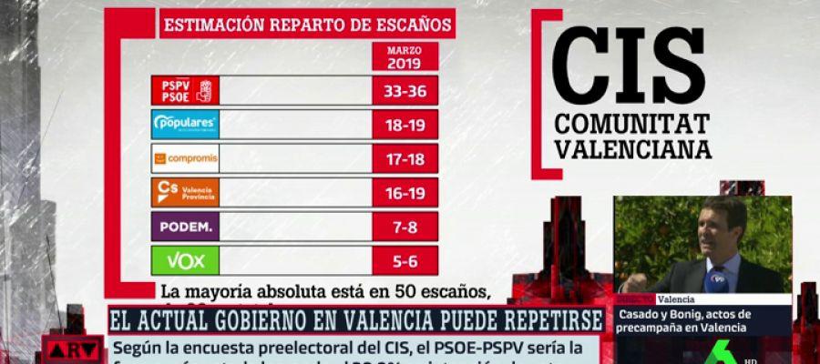 cis valencia