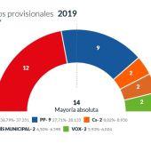 Resultado de las elecciones municipales 2019 en Elche.