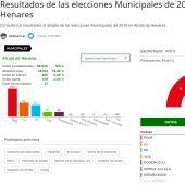 Resultados Elecciones Muncipales 2019