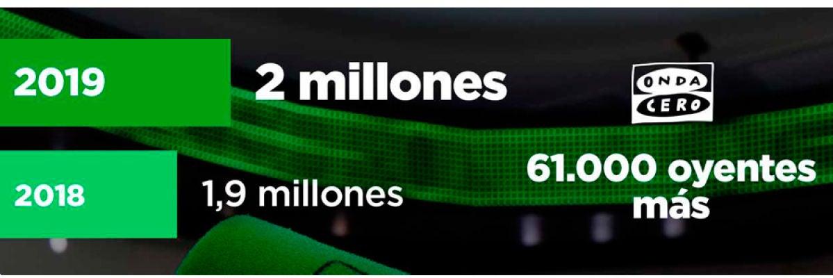 Onda Cero culmina una gran temporada de éxitos sumando 61.000 nuevos oyentes