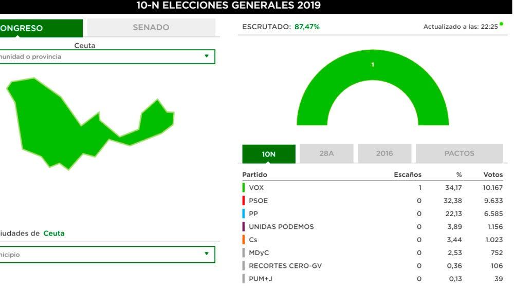 Vox, primera fuerza en Ceuta