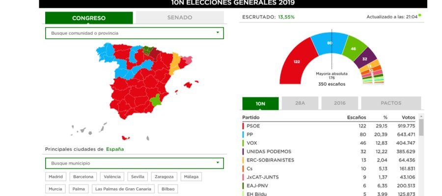 Primer escrutinio en las elecciones del 10N