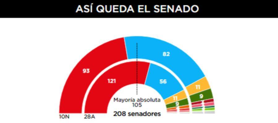 Resultados del Senado