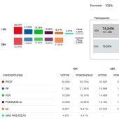 Elecciones 10 N