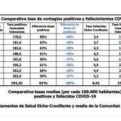 Comparativa de tasa de contagios positivos y fallecimientos por Covid-19.