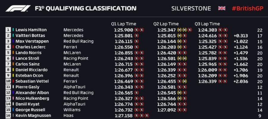 Clasificación para el GP de Gran Bretaña