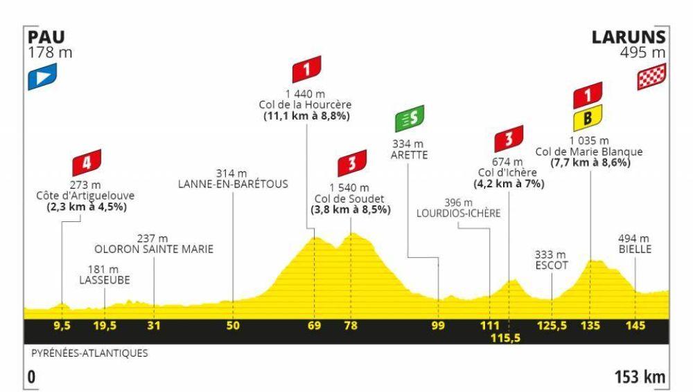 Perfil etapa 8 Tour de Francia 2020