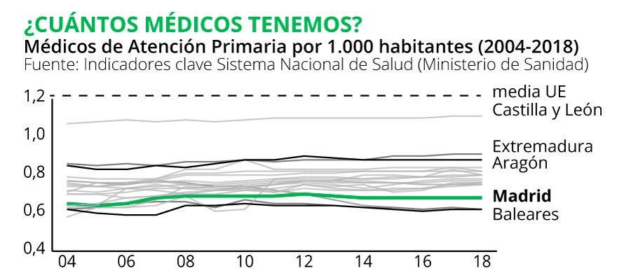 Gráfica: Médicos de Atención Primaria por 1.000 habitantes