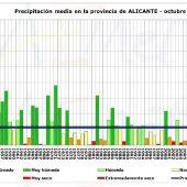 Gráfico de lluvia media en la provincia de Alicante en octubre