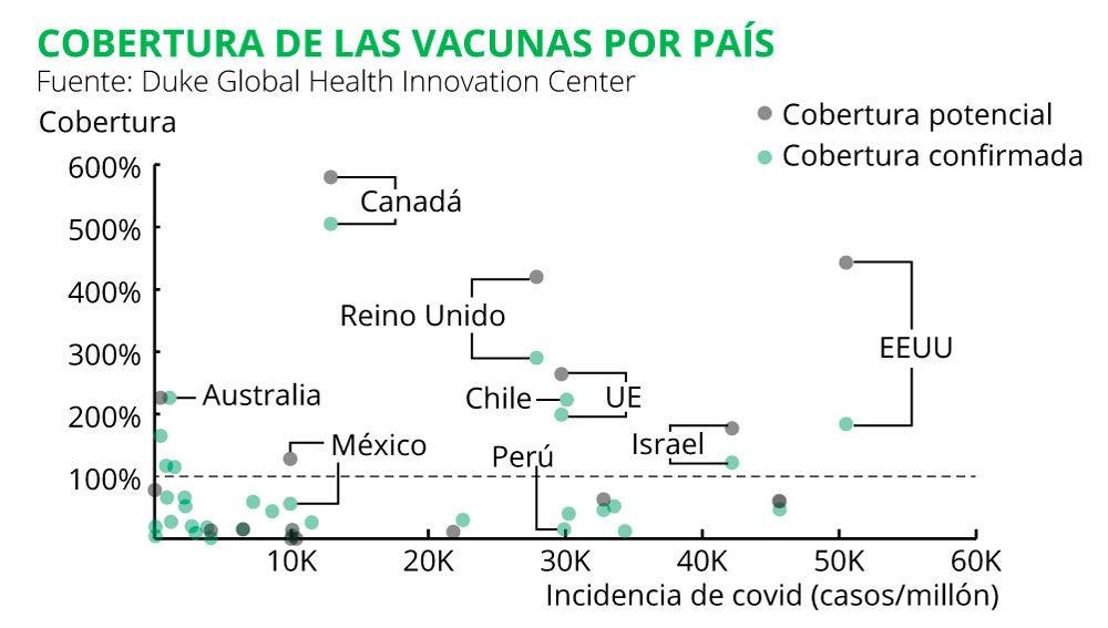 Cobertura de las vacunas por país