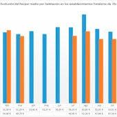 La ocupación hotelera en Elche cierra 2020 con una tasa del 54,7%, con una bajada de 19,7 puntos