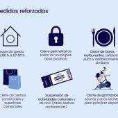 Medidas que contempla el nuevo decreto para contener el virus en CLM