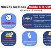 Medidas Covid de la Comunidad de Madrid desde el 25 de enero