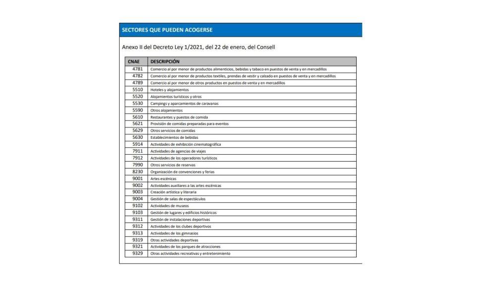 Listado de sectores que se pueden acoger a las ayudas 'Paréntesis'.