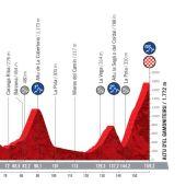 Perfil de la etapa con final en Gamoniteiru