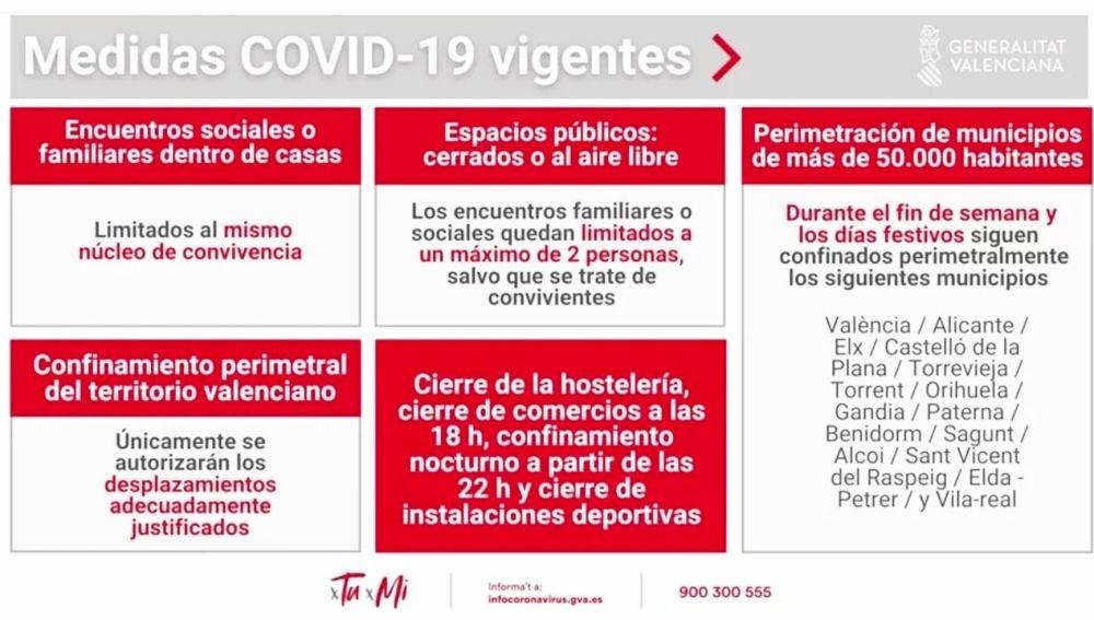 Prórroga de las medidas vigentes en la Comunitat Valenciana para frenar la pandemia de COVID-19 hasta el 1 de marzo