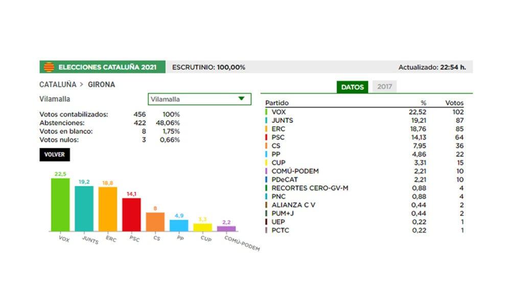 Resultados en Vilamalla (Gerona)