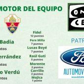 Trofeo al Motor del equipo, con tres puntos para Edgar Badia, dos para Lucas Boyé y uno para Raúl Guti.