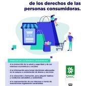 dia mundial derechos consumidor 2021