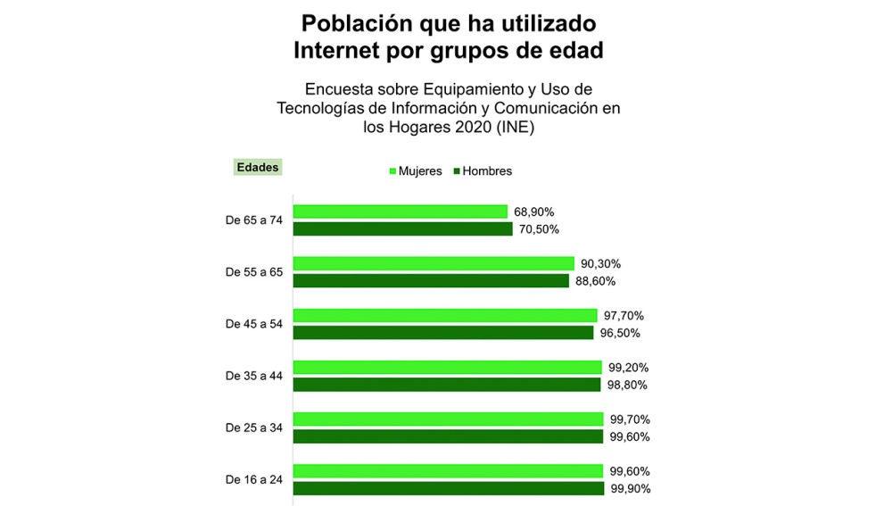 Datos: Instituto Nacional de Estadística