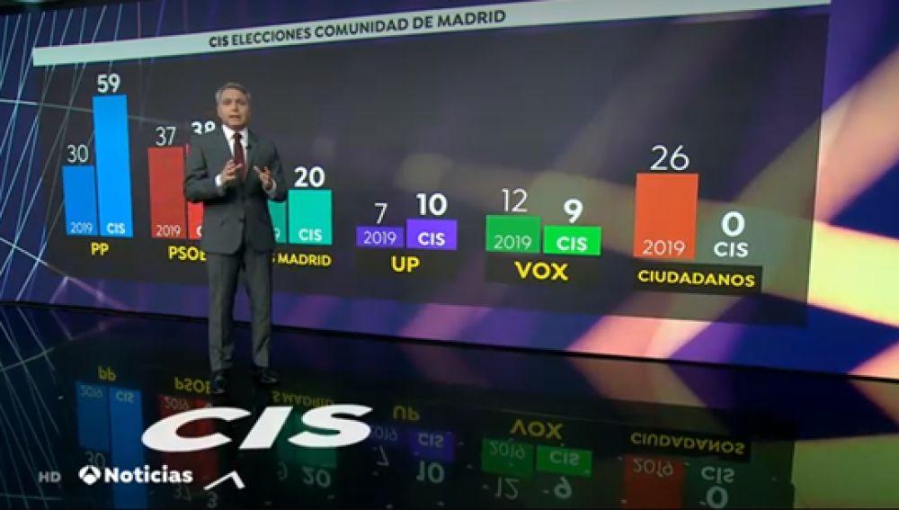 Vicente Vallés evidencia las incoherencias de la encuesta sorpresa del CIS sobre el 4M