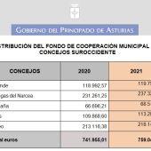 El Suroccidente recibe el 9,2% del Fondo Municipal