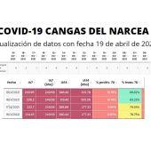 Actualización de datos para Cangas del Narcea