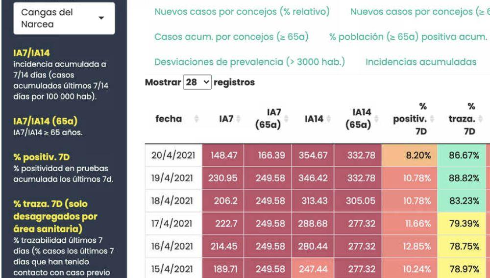 Ligera mejoría en los datos de Cangas del Narcea