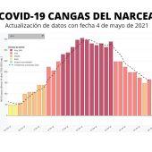 El martes 4 se cerró con 3 nuevos casos en Cangas del Narcea
