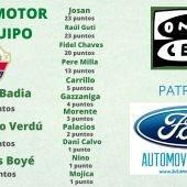 Edgar Badia gana el Trofeo al Motor del Equipo de Onda Cero.