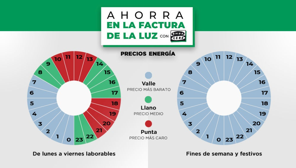 Así es la nueva factura de la luz: tramos horarios, a quién afecta y cómo ahorrar a partir del 1 de junio
