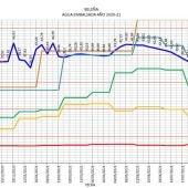 Evolución del año hidrológico 2020-2021 del embalse de Beleña