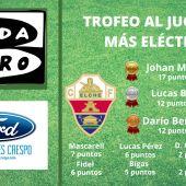 Así está clasificación del Trofeo al 'Jugador más eléctrico' del Elche.